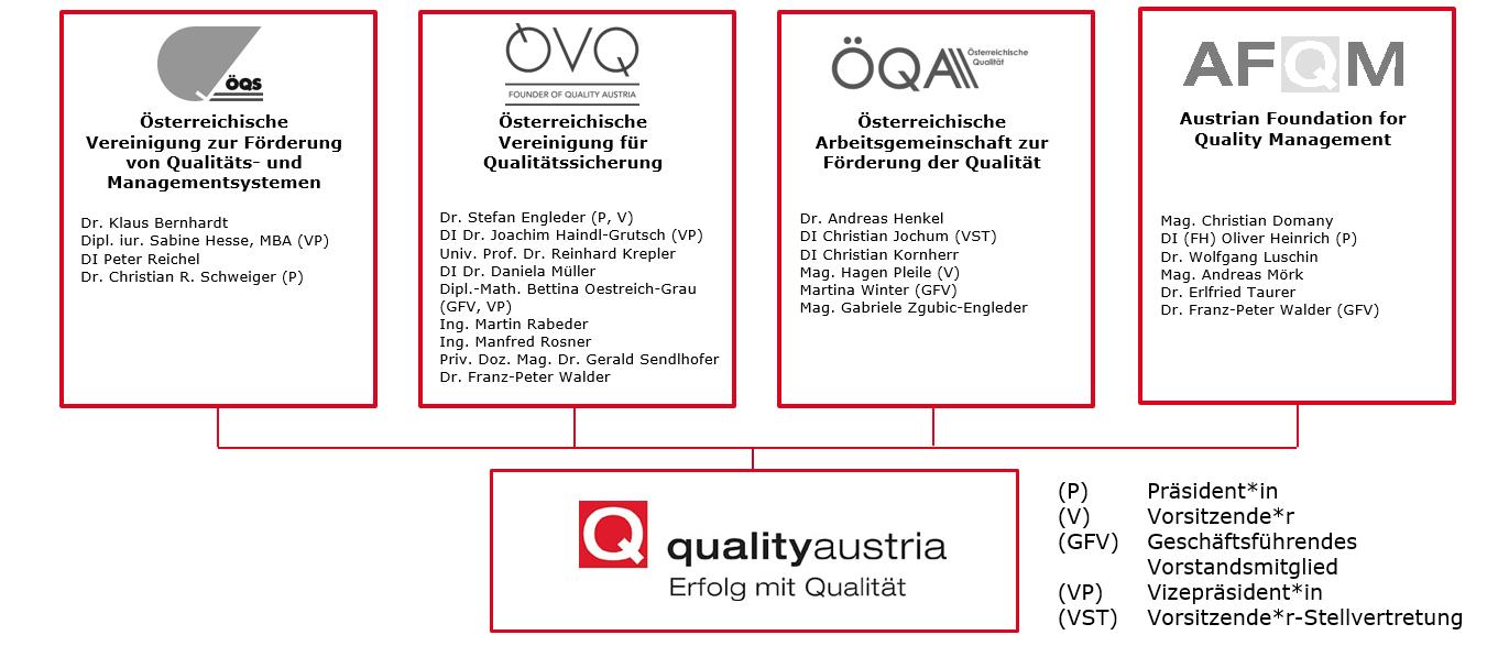 Darstellung der Eigentümervereine der ÖQS, ÖVQ, ÖQA und AFQM der Quality Austria