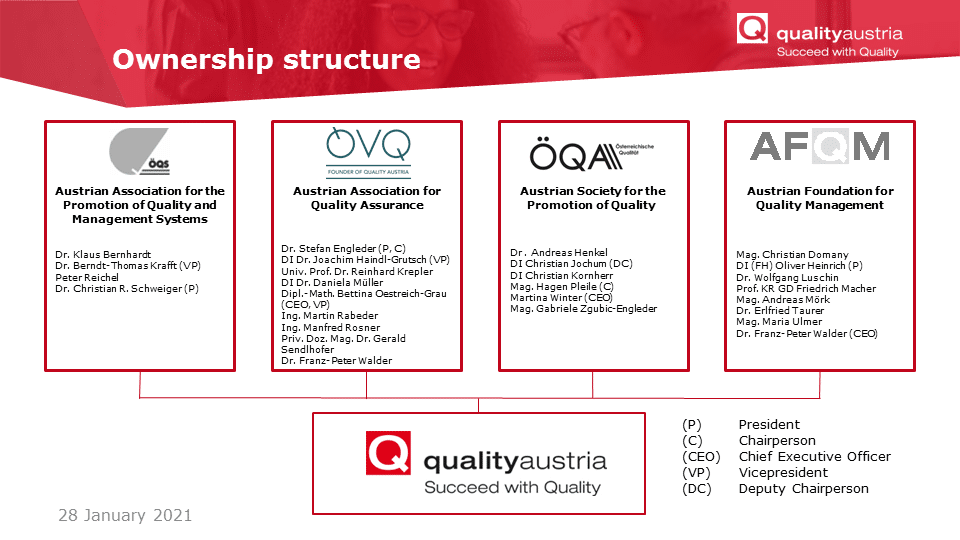 ownership structure of Quality Austria including the four organizations ÖQS, ÖVQ, ÖQA and AFQM
